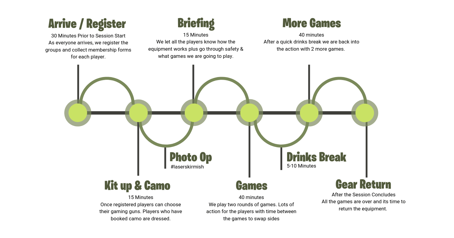 laser skirmish time line